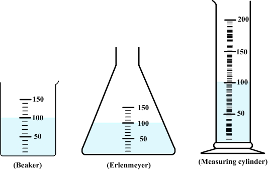Volume of water in a beaker, an erlenmeyer and a measuring cylinder