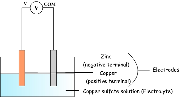 Copper sulfate and zinc battery diagram of the copper sulfate battery ccuart Images