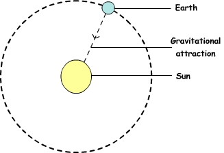 Circular motion of Earth around Sun