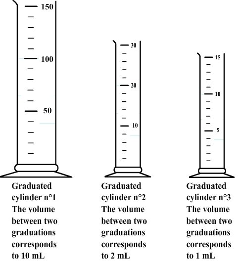Printables Reading A Graduated Cylinder Worksheet volume of cylinder worksheet plustheapp measuring to measure the