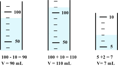 Measure of volume with graduated cylinders