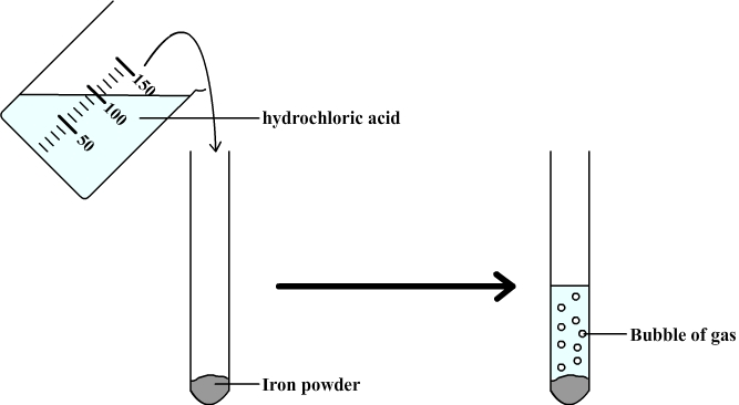reaction between iron and hydrochloric acid