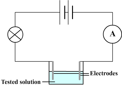 Some results of the conductivity test tested solution does